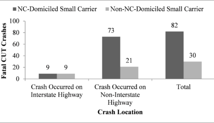 Most NC-domiciled small carrier fatal CUT crashes occur off interstate